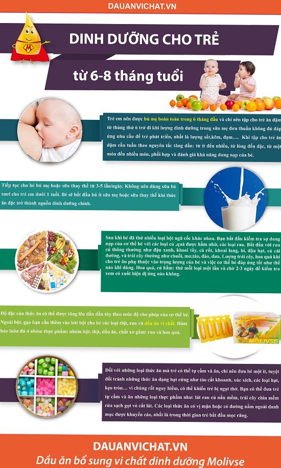 Dinh dưỡng cho trẻ từ 6 8 tháng tuổi