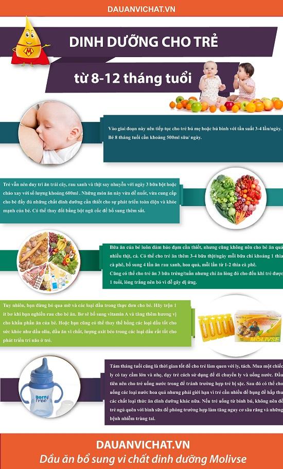 Thực đơn dinh dưỡng cho bé 8 12 tháng tuổi